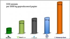 eco voetprint